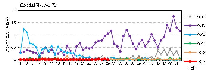 伝染性紅斑(りんご病)の動向グラフ:過去5年との... 保健所別発生動向 最新週の年齢別患者報告