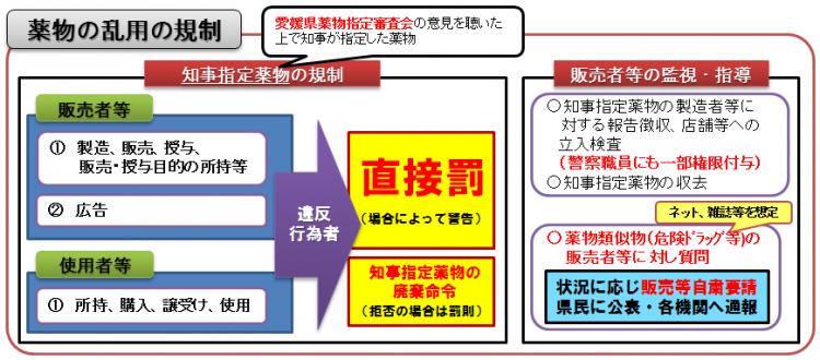 静岡県/知事指定薬物の指定(失効)状況
