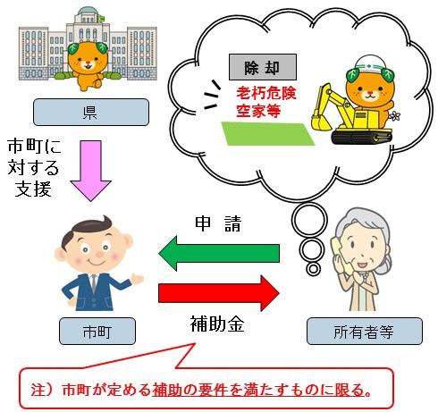 県費補助制度