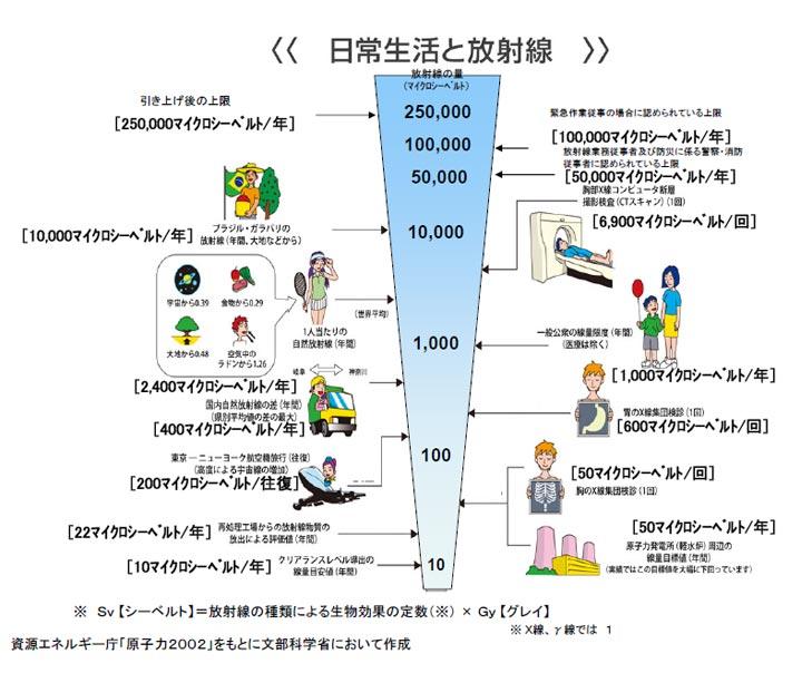 愛媛県庁/愛媛県内の放射線等監視結果について
