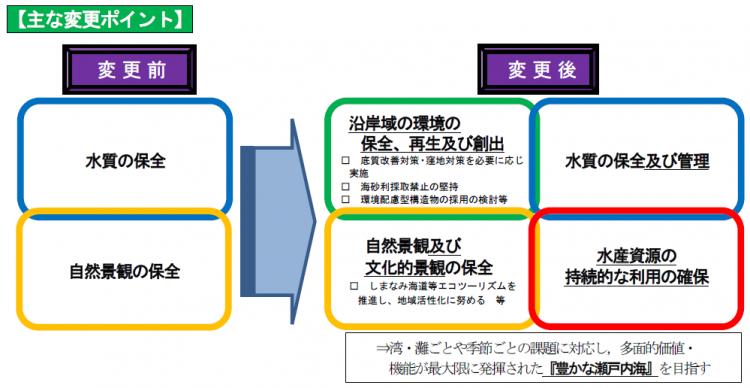 愛媛県庁/計画等